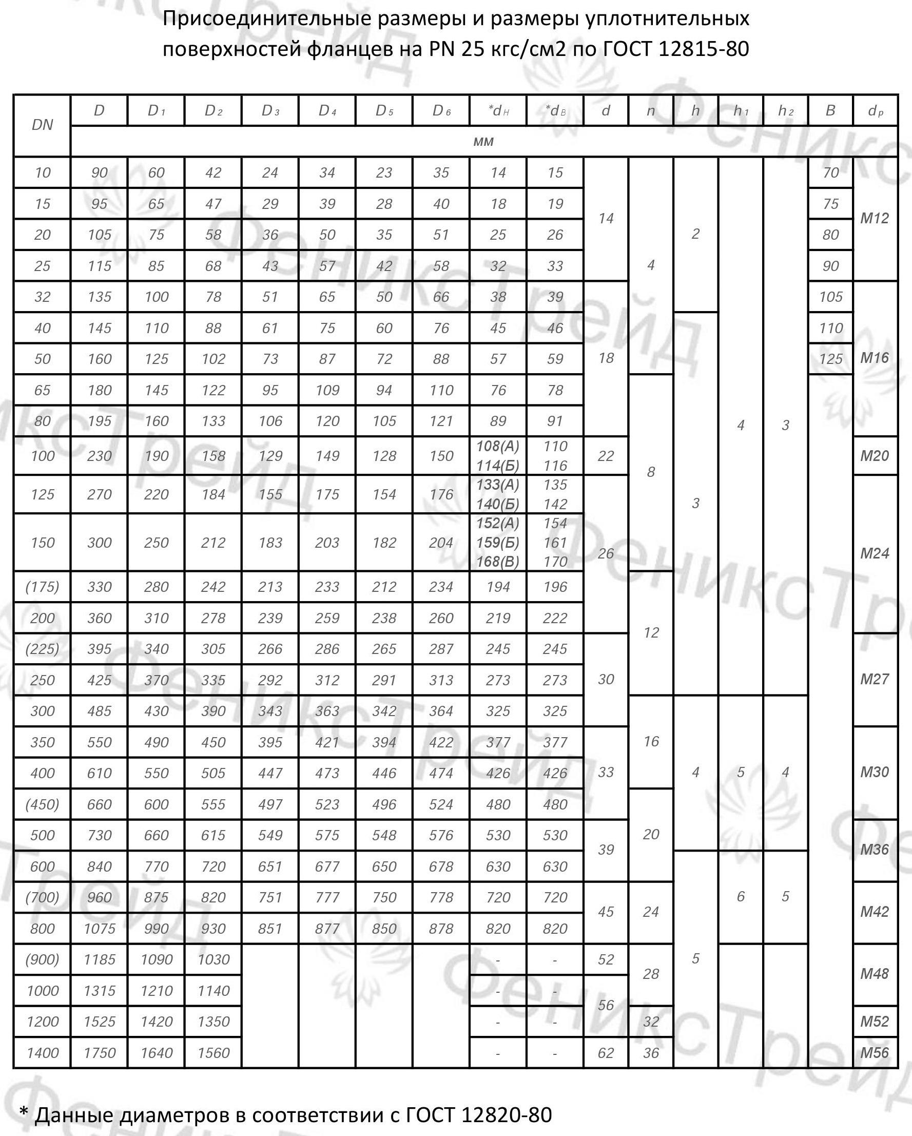 пропитывается запахом фланцы гост 12820 80 размеры таблица современное функциональное