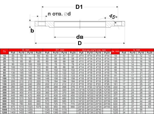 Фланец стальной плоский приварной гост 12820-80 ру 16.